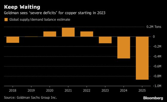 Goldman Says Copper Market Years Away From Major Deficits: Chart