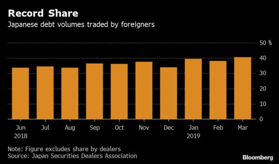Japanese Bonds Are Loved by Foreigners, Not So Much at Home