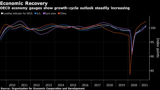 Pace of Recovery Rises in the World's Leading Economies
