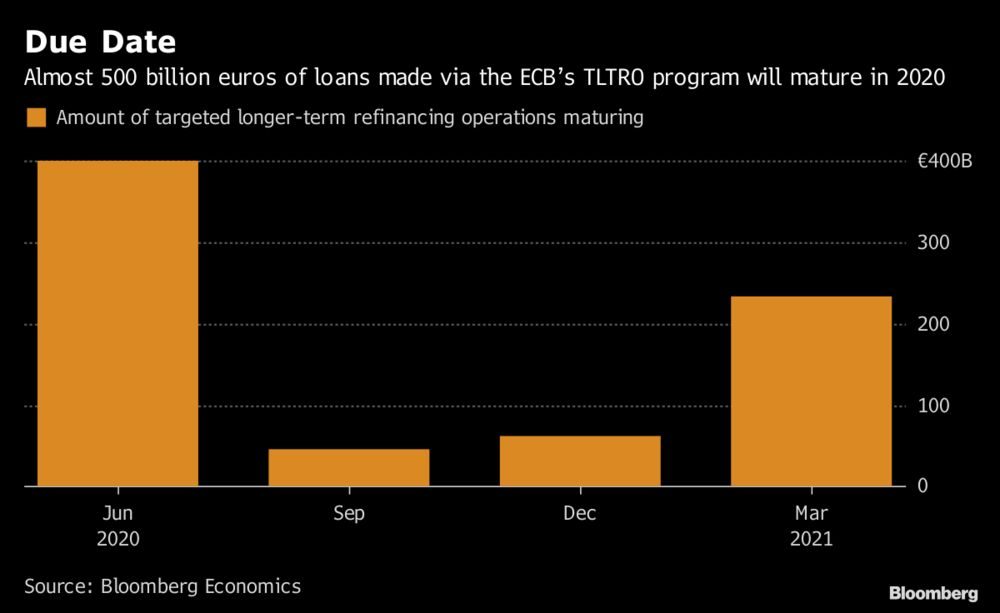 ECB May Offer New Long-Term Loans to Prevent Tightening