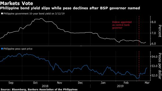 Emerging Asia's Top Bonds Get Fresh Impetus From New Governor