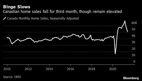 Home Sales Suffer a Third Decline From Lofty Heights in Canada