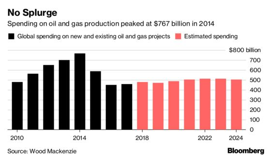In OPEC Heartland, Billions Are Spent to Boost Oil Capacity