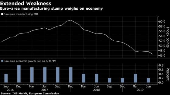 European Manufacturing Slump Keeps Economy Under Pressure