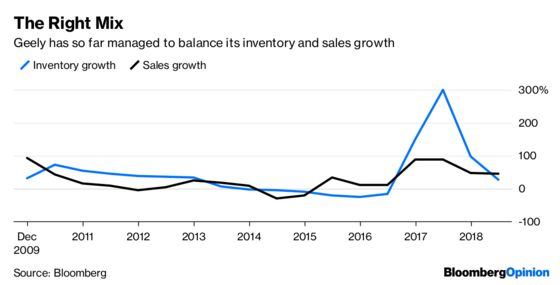 Geely Stays Ahead, Just, as China's Car Market Falters