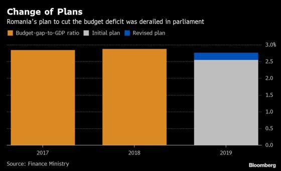 Budget Ambush May Bring More Uncertainty for Tax-Wild Romania