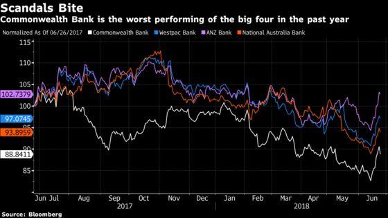 Commonwealth Bank CEO Comyn Overhauls Scandal-Plagued Lender