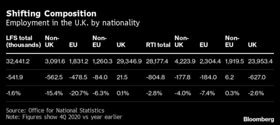 U.K. Immigrant Worker Population May Fall Less Than Feared