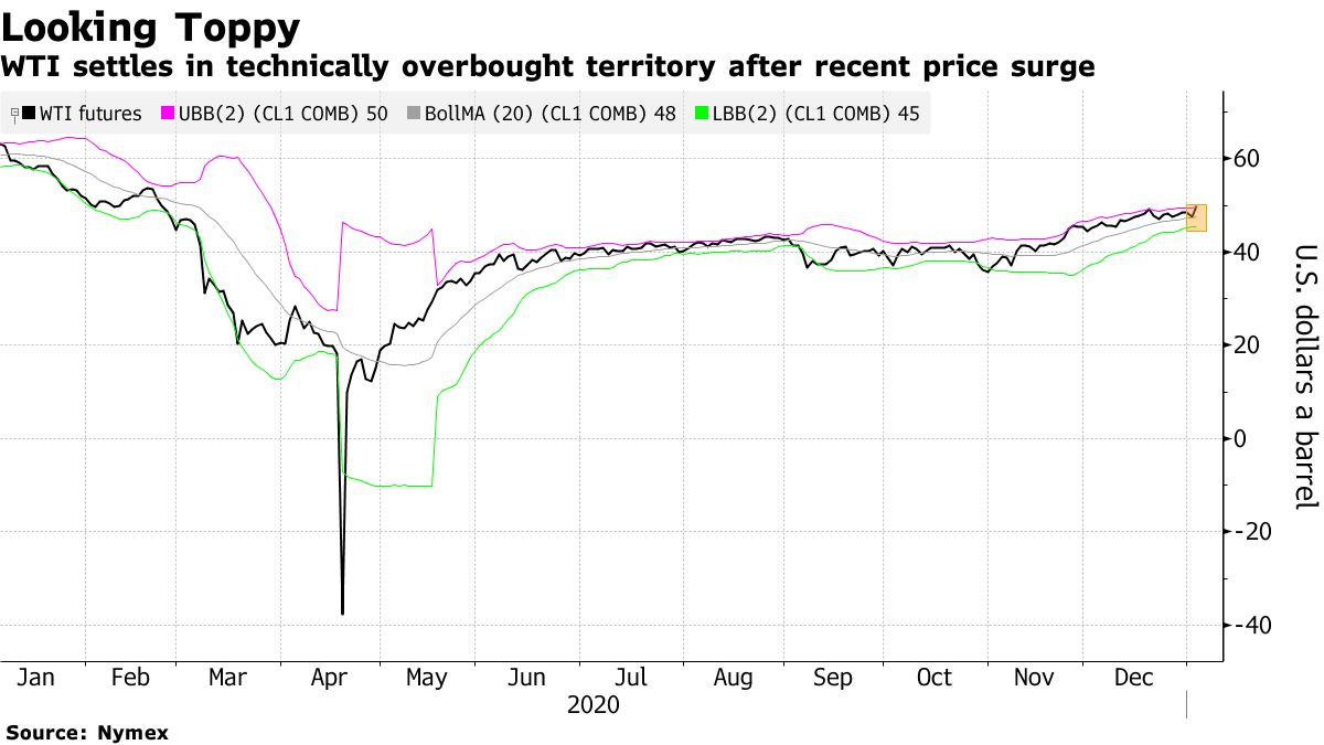 WTI settles in technically overbought territory after recent price surge