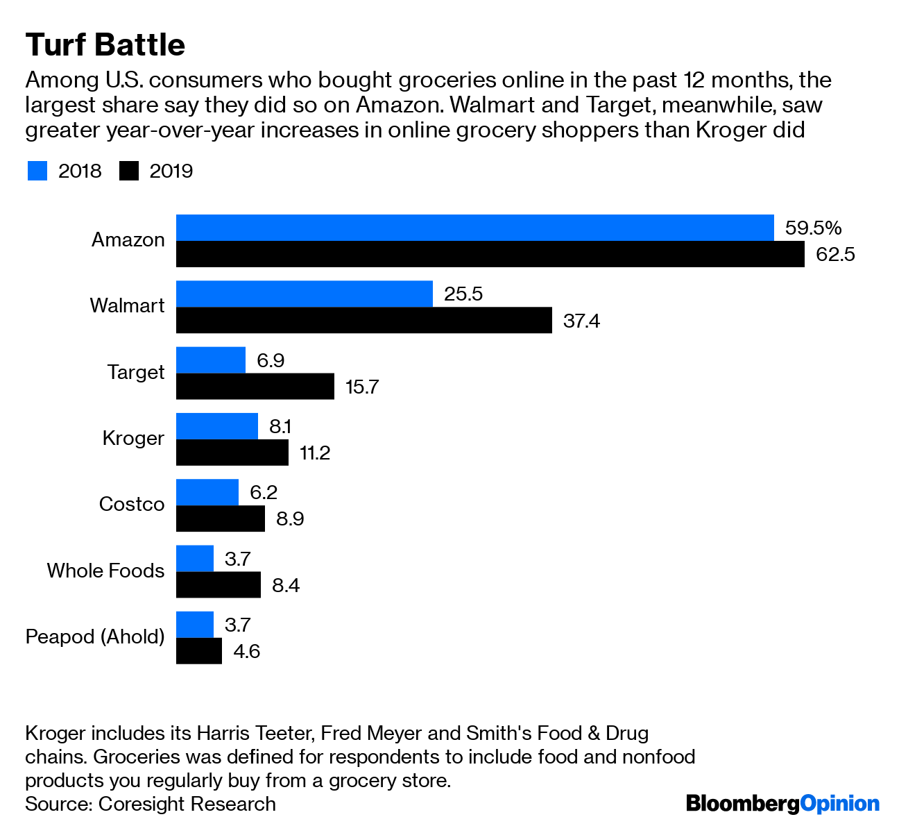 Kroger Goes Full Robot to Take On Amazon With Ocado - Bloomberg