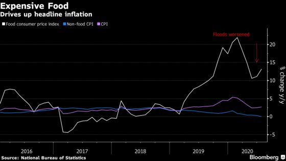 China's Recovery Threatened by Surging Prices, Stagnant Wages