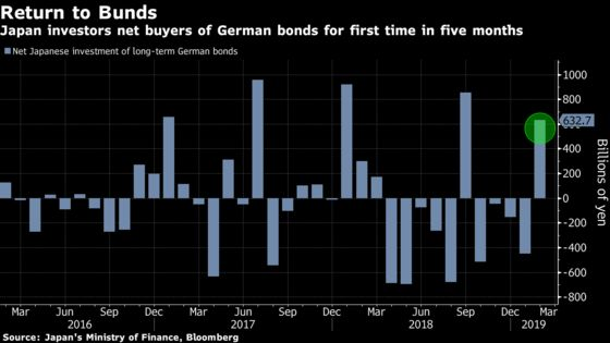 Japan Funds Buy Bunds First Time in 5 Months, Sell U.K. Debt