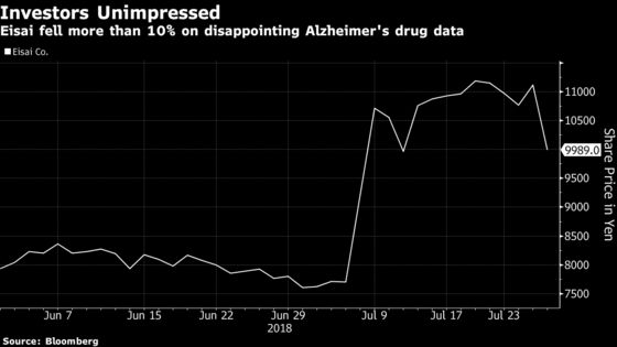 Biogen's Alzheimer's Drug Data Encouraging, Not 'Shock and Awe'