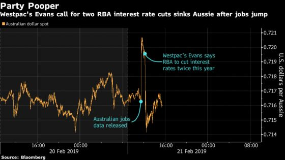 Australia's Rate-Call Doyen Now Sees RBA Cutting Twice This Year