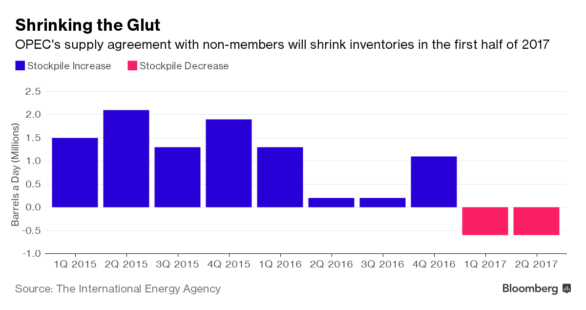 Opec Deal To Create Oil Supply Deficit Next Half Iea Says