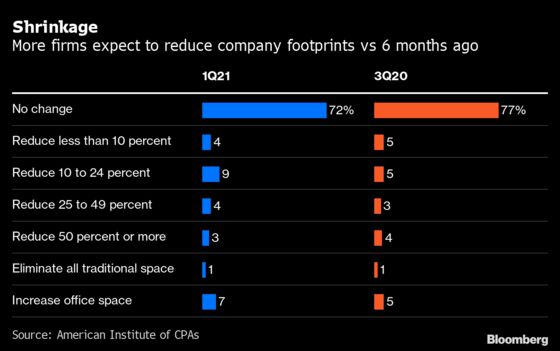 20% of Corporate Executives Say They Plan to Reduce Office Space