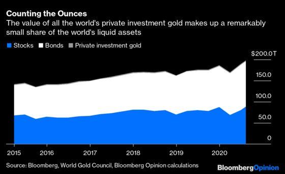 Gold's Fall Won't Drive It Below $1,700 Again