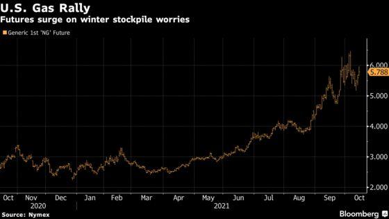 Winter-Fuel Worries Accelerate U.S. Natural Gas Price Increase