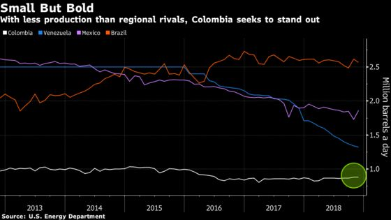 Colombia Sees Gain in Venezuela's Pain With a Unique Plan for Oil Bids