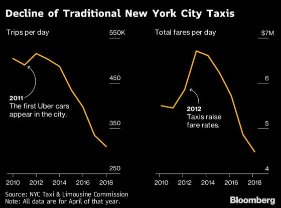 Suicides, Traffic Hell in NYC Spur Second Look at Uber's Growth