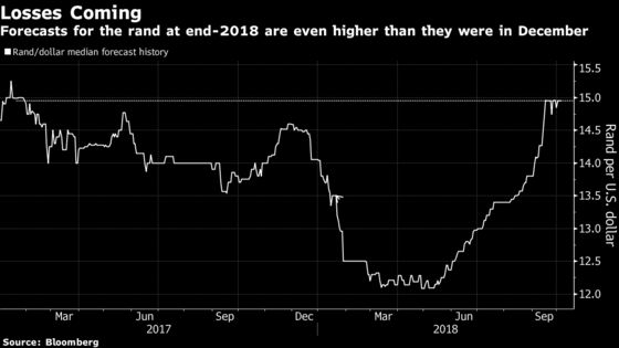 Top Forecaster Sees Rand Gain as Local Investor Flight Eases