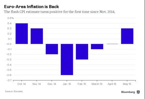 Euro-Area Inflation