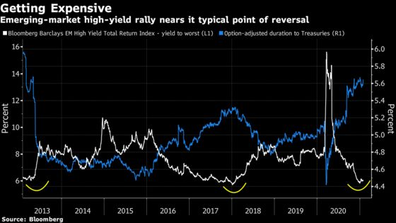 Bond Traders Struggle to Pick Winners in Riskiest Markets