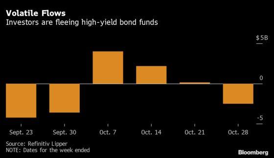 Investors Pull $2.5 Billion From Junk Debt, Most Since September