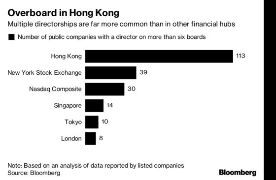 Hong Kong's `Old Boys' Club' Faces Threat of Board Shakeups