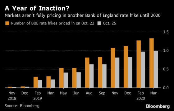 Bets on Next BOE Hike Move to 2020 on Brexit Woes, Market Swings
