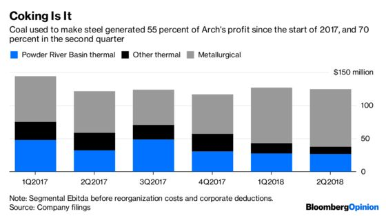 Arch Coal Is the Incredible Shrinking Miner