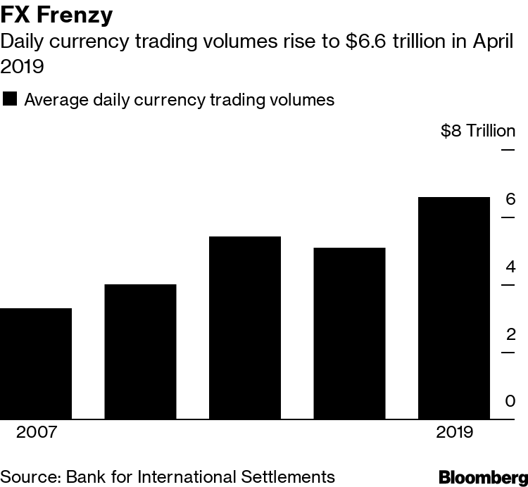 Global Currency Trading Surges To 6