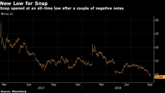 An Analyst Just Came Out With a Sell Rating and $5 Price Target for Snap