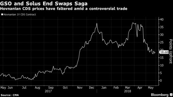 Blackstone, Solus Settle Fight Over Hovnanian CDS Trade