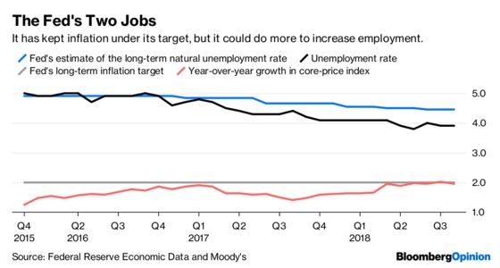 The Fed's 1 Million Lost Jobs