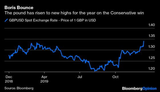 What Boris Johnson's Win Means for Markets