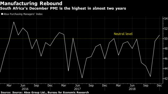 South Africa Manufacturing PMI Snaps Nines Months of Contraction