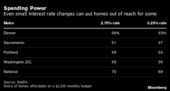 Surge in Mortgage Rates Threatens to Slow U.S. Housing Rally