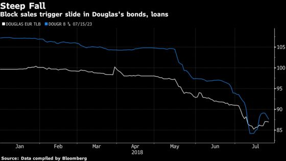 Tale of Two Blighted Bonds Shows High-Yield Investors on Edge