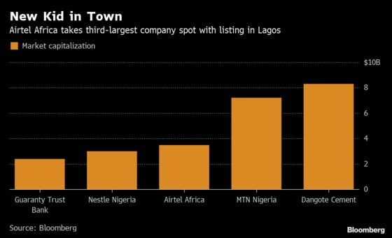 Africa Airtel Becomes Nigeria's Third-Biggest Company: Chart