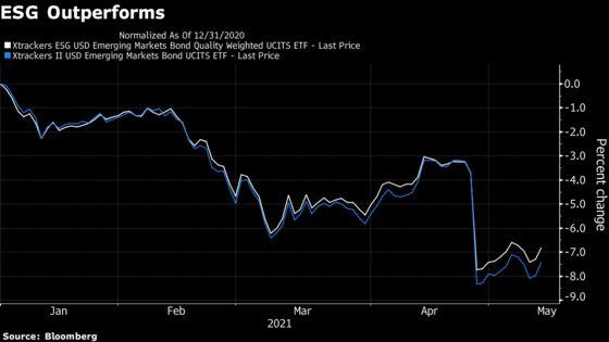 ESG Investors Turn to Emerging Markets, Defying Skeptics