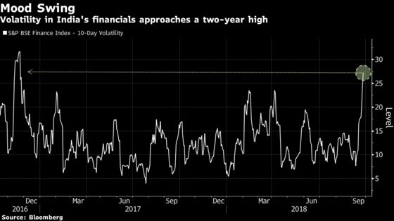 Financial Stocks in India Are Even More Volatile Than Pot Shares