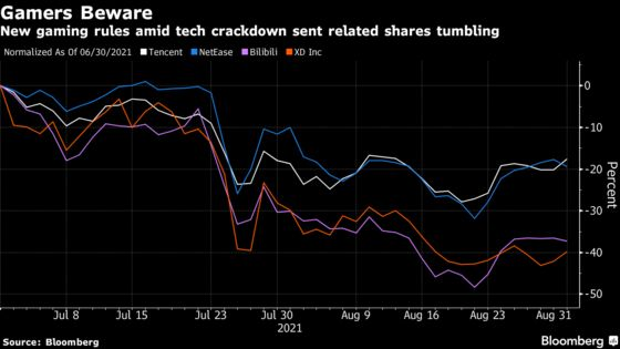Gaming Stocks Pare Losses as Traders Weigh China's Online Curbs