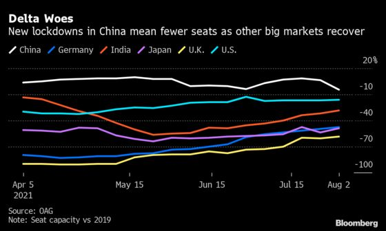 Travel Rebound Stalls as China Cuts Flights, U.S. Tops Out