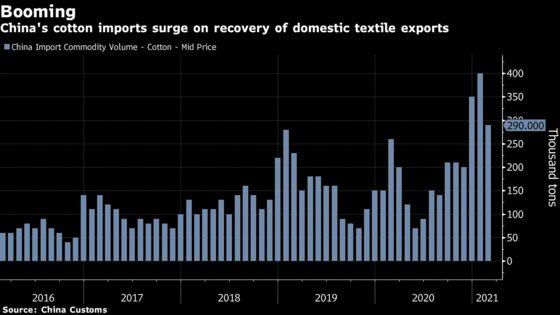 China May Boost Cotton Imports to Cut Xinjiang Fiber in Exports