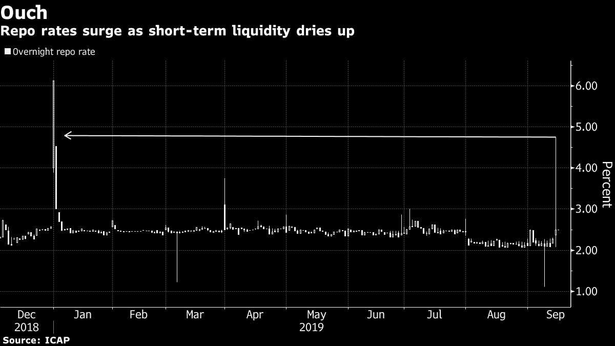 Repo Squeeze Threatens to Spill Over Into Funding Markets