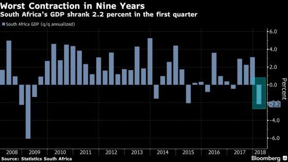 S. Africa Economy Shrank Most in Nine Years as Zuma Era Crumbled