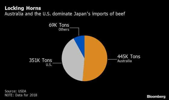 There's a Steak War Sizzling in Japan's Lucrative Beef Market