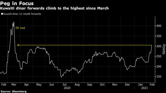 Kuwait Currency Peg in Spotlight With State Unable to Borrow