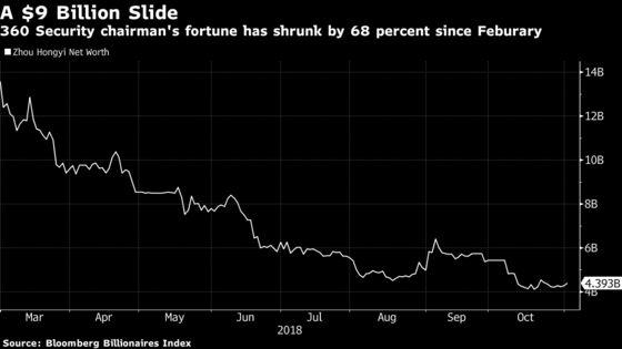 Tech Titan Takes $9.2 Billion Rollercoaster Ride in China